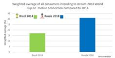 Weighted average of all consumers intending to stream 2018 World Cup on mobile connection compared to 2014