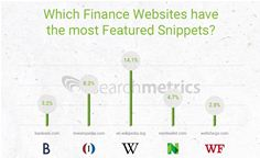 Which Finance brands appear most in Google Featured Snippets aka Direct Answers