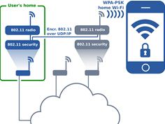 Home Wi-Fi anywhere