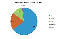 Technology market share