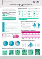 Eptica Digital Trust Study Infographic