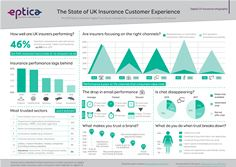 Eptica Insurance Digital CX Study