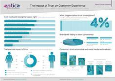 Eptica Digital Trust Infographic