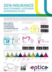 Eptica Insurance Infographic