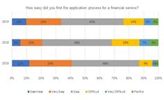 How easy did you find the application process for a financial service?