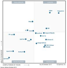 Gartner's Magic Quadrant iBPMS