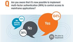 Only 20% of IBM mainframe customers are embracing multi-factor authentication to protect data and applications