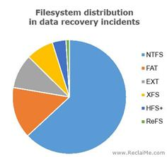 Filesystem distribution in data recovery incidents
