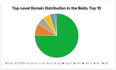 Best practice advice for ranking on Baidu: choose a .com domain