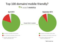 Are top websites now mobile friendly in Google searches?