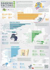 Infographic for Searchmetrics US Ranking Factors - Rank Correlation 2013 study