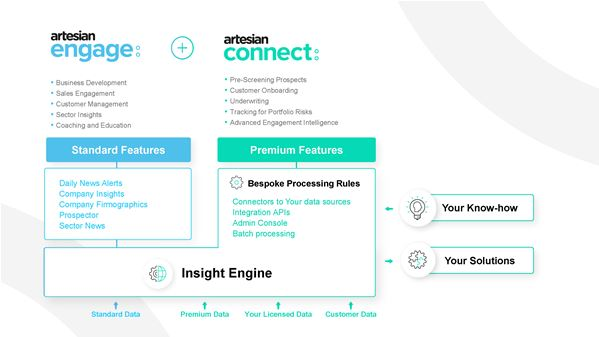 Artesian takes Underwriting Acumen to the Next Level with the Launch of Artesian Connect™