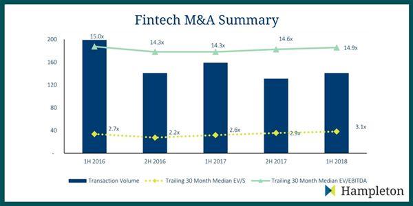 Fintech M&A Deals Come Of Age with $40 Billion Transaction