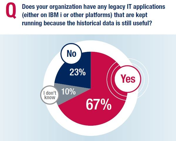 New research: Legacy applications threaten digital transformation initiatives for IBM i shops