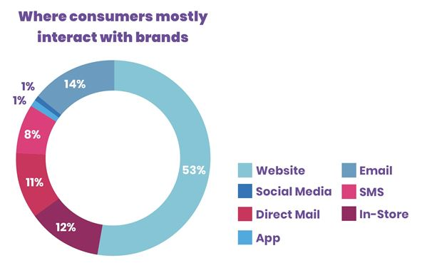 New Research: Reviews, Discounts and Photos most likely to Drive Online Purchases for Direct-to-Consumer Brands