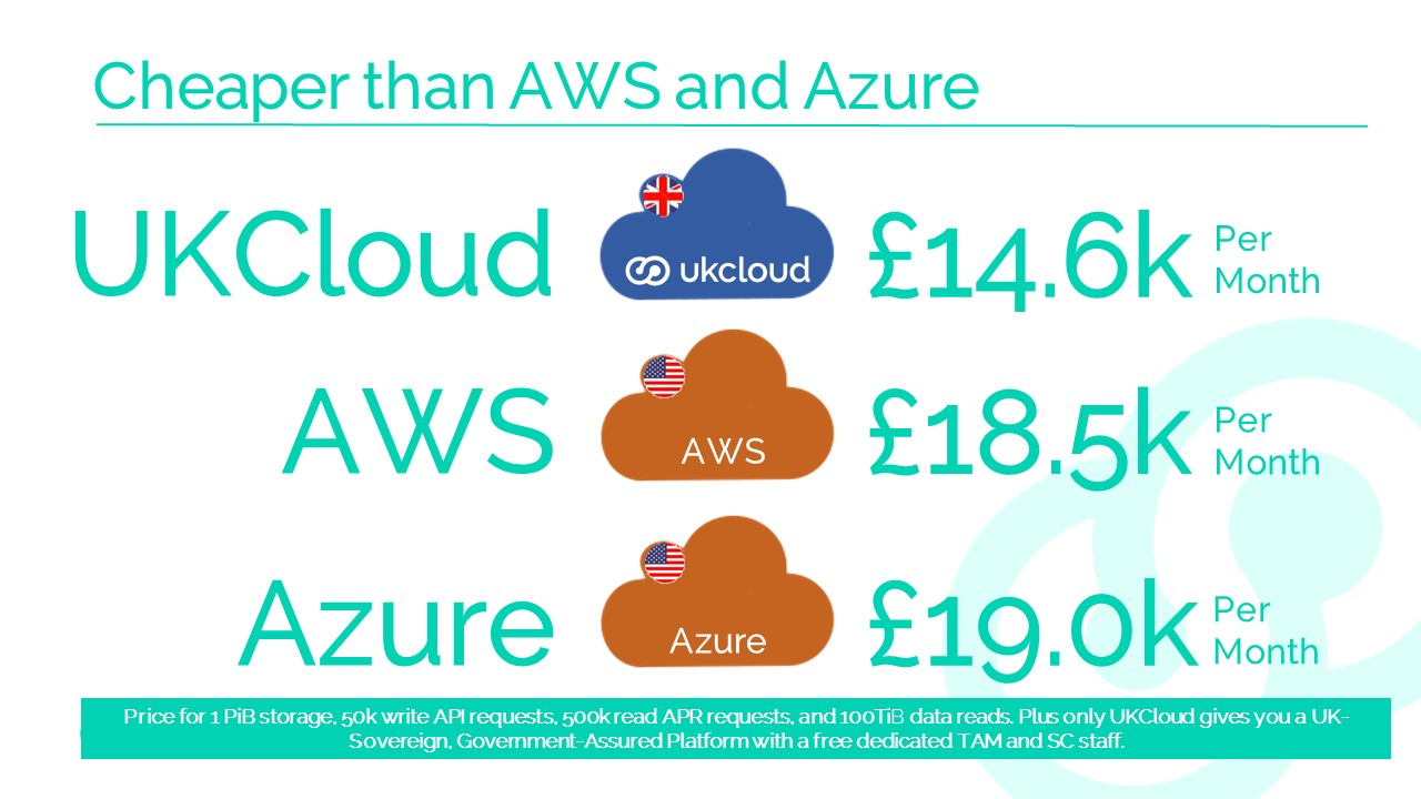 UKCloud Kicks Off 2017 With Fresh Wave Of Price Cuts