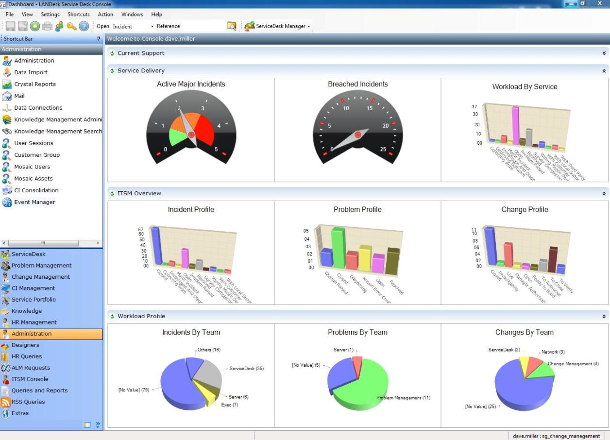 Remarkable Landesk Service Desk Dashboard Screen Shot Realwire Download Free Architecture Designs Xerocsunscenecom