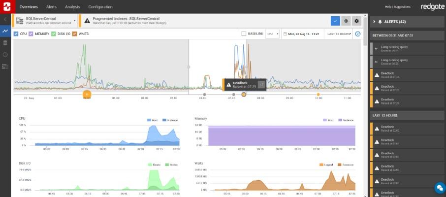 Redgate Software makes diagnosing SQL Server problems easier